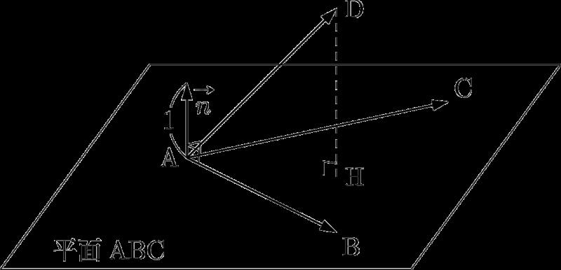 平面ABCの単位法線ベクトル