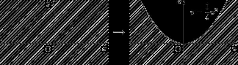 (x,y)から(x+y,xy)への対応図