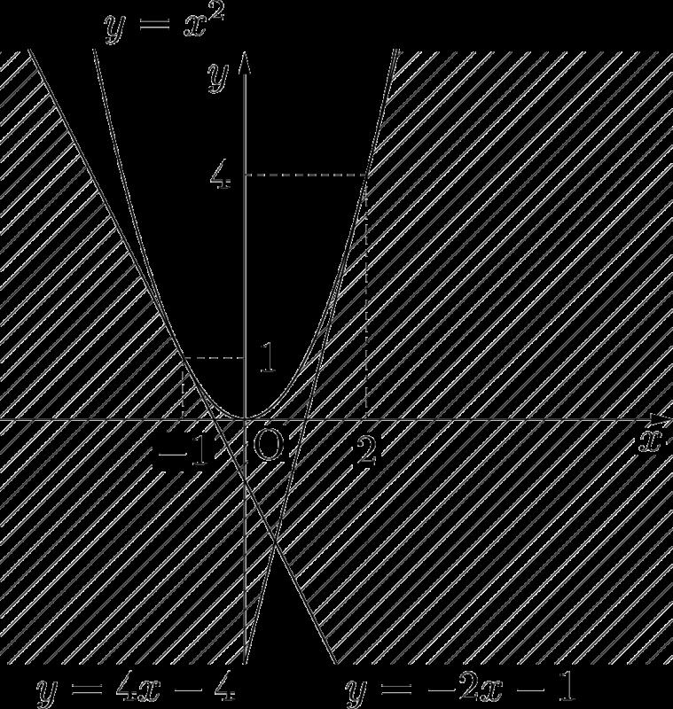 直線の通過領域