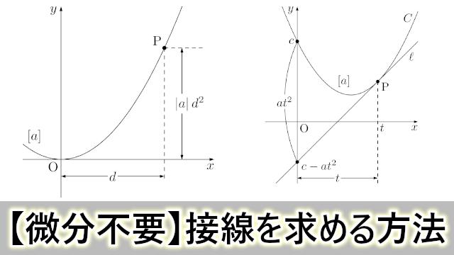 微分を利用せずに放物線上にない点から放物線に引いた接線を簡単に求める方法