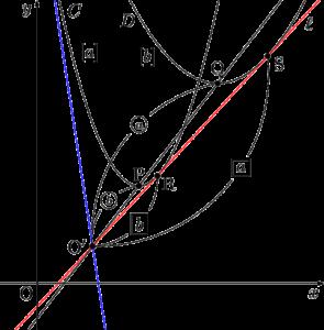 2つの放物線の共通接線は相似の中心を通る