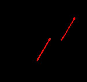 2つの放物線の共通接線