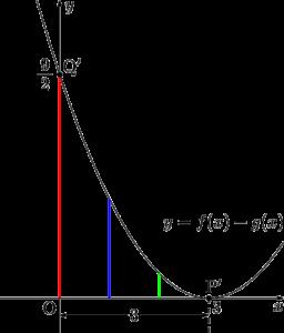2乗に比例する関数
