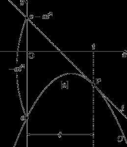 放物線上の点における接線と切片