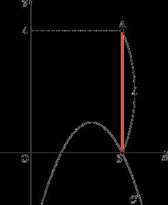 2乗に比例する関数と接線