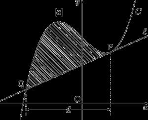 3次関数の12分の1公式