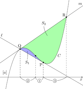 3次関数の12分の1公式の応用