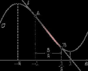 3次関数のグラフと接線で囲まれた図形の面積