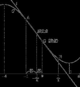 3次関数の変曲点と接点ともう1つの共有点