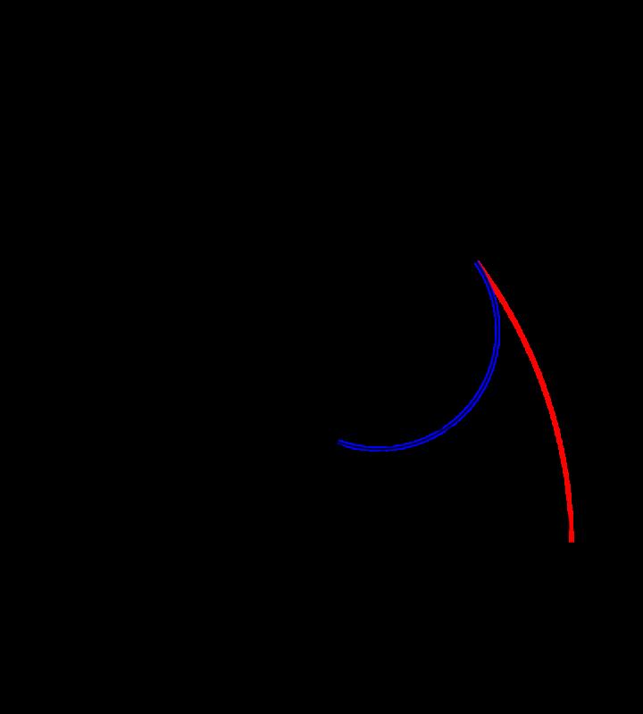 アステロイド曲線 媒介変数表示