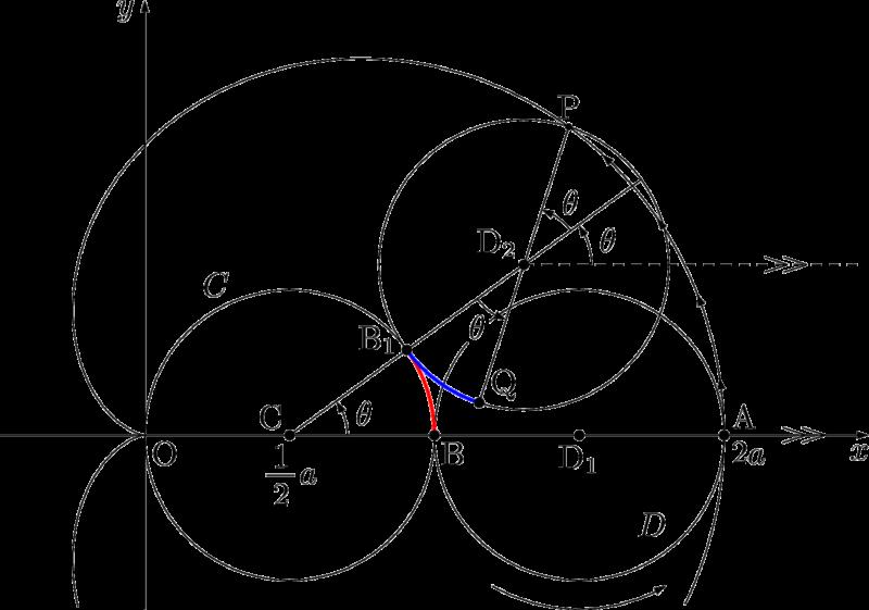 カージオイド曲線 媒介変数表示
