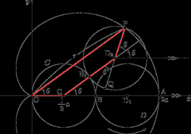 カージオイド曲線 極方程式