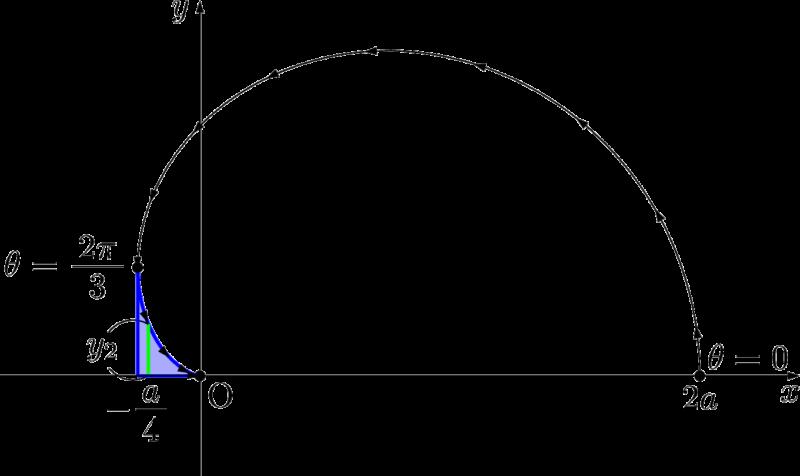 カージオイド曲線 面積 体積