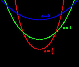 カテナリー(懸垂線)