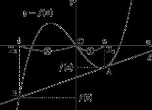 3次関数の接点と変曲点ともう1つの交点