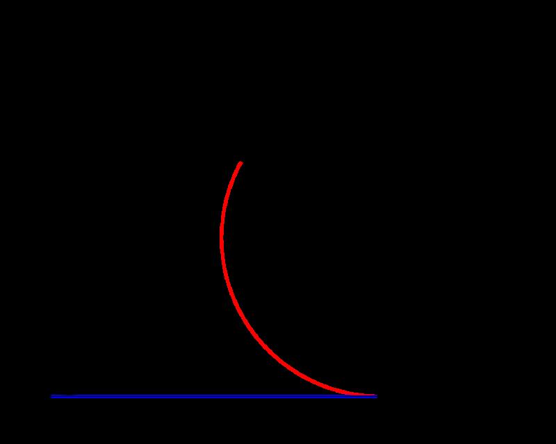サイクロイド曲線 媒介変数表示