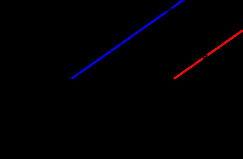 双曲線 焦点 漸近線