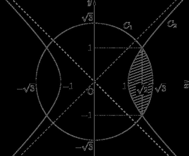 2019年 群馬大 双曲線と円の共通部分 回転体の体積
