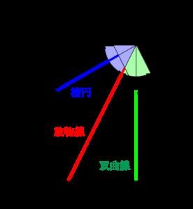 円錐の切断面に現れる二次曲線 円 楕円 放物線 双曲線