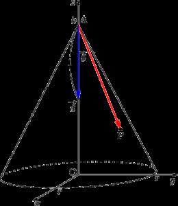 円錐の方程式
