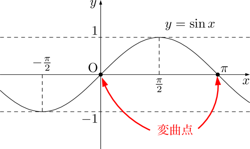y=sin x のグラフの変曲点