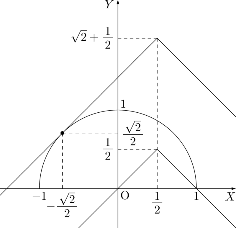 2019年 小樽商科大 三角関数の最大最小問題