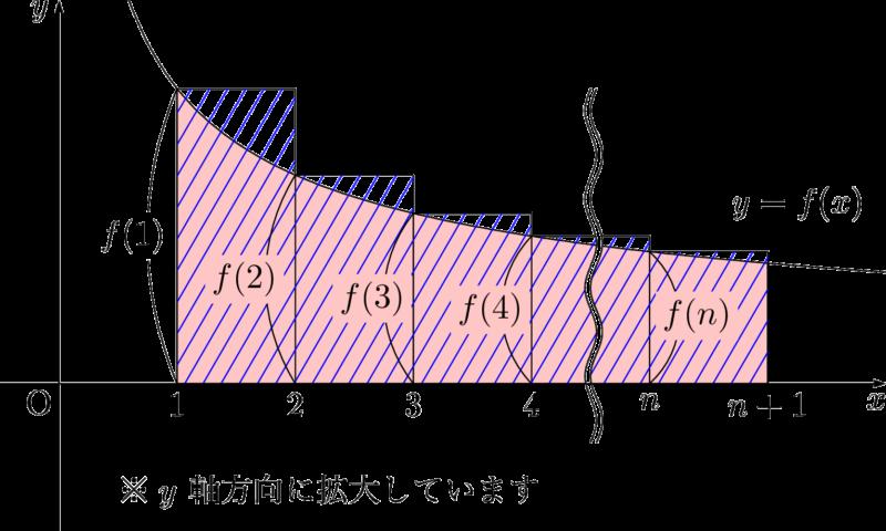 定積分を含む不等式の証明 part3