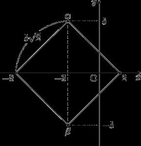 1999年センター数学ⅡB 複素数平面