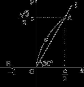 2000年センター数学ⅡB 複素数平面