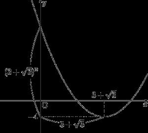 2020年 センター数学ⅠA 二次関数