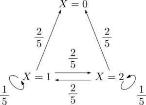 2013年 東北大 状態遷移図