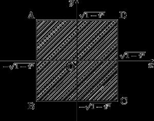 2つの円柱の共通部分の平面による切断面