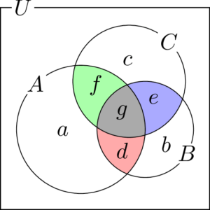 3つの集合の要素の個数