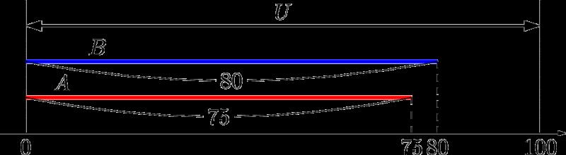 集合の要素の個数の最大値と最小値