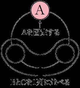 円順列 A,B,Cの3文字を円形に並べる方法