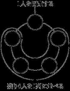 5人を円形に並べる方法