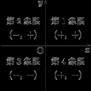 座標平面と象限