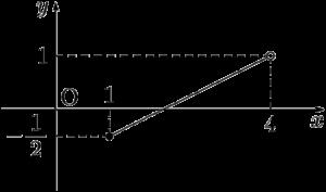 1次関数のグラフ