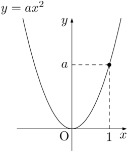 y=ax^2のグラフ