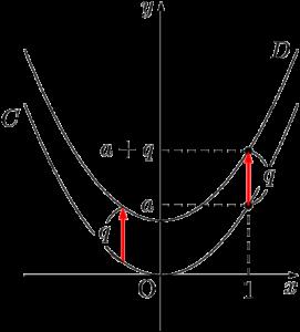 y=ax^2+qのグラフ