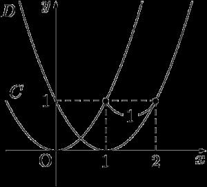 y=(x-1)^2のグラフ