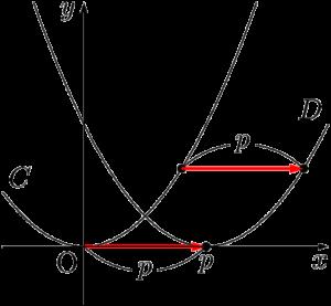 y=a(x-p)^2のグラフ