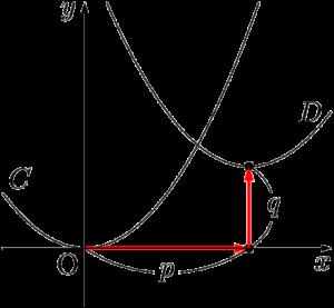 y=a(x-p)^2+qのグラフ
