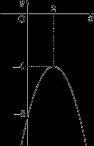 y=-(x-2)^2-4のグラフ