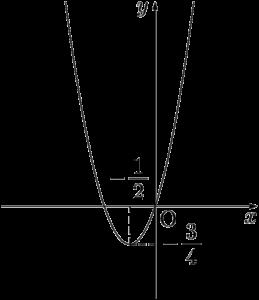 y=3(x+1/2)^2-3/4のグラフ