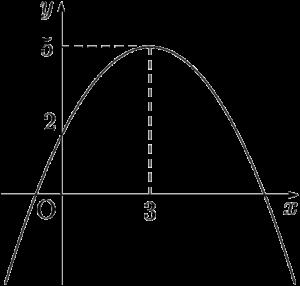 y=-1/3(x-3)^2+5のグラフ
