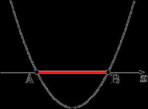 放物線がx軸から切り取る線分の長さ