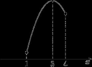 2次関数の最大値と最小値