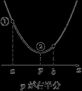 軸が定義域の右半分