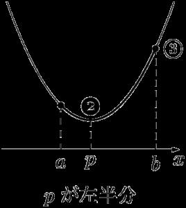 軸が定義域の左半分